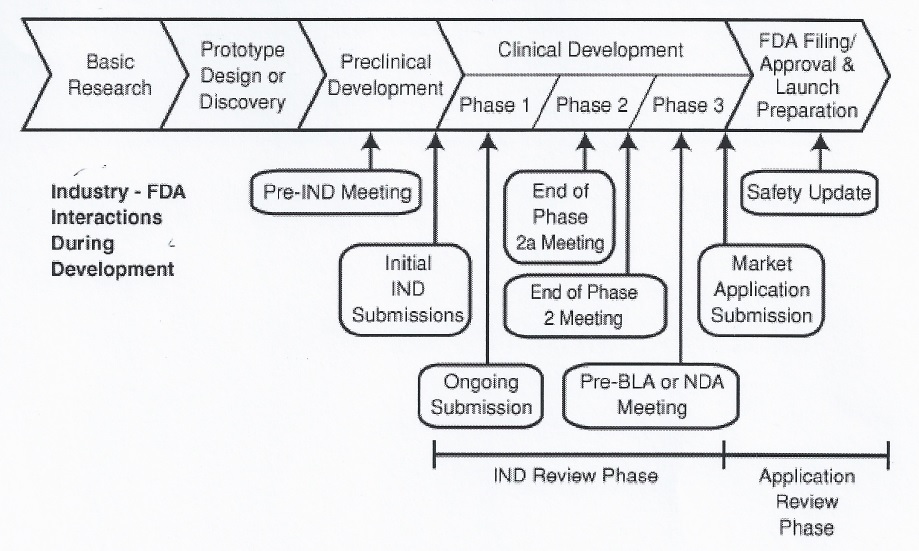 FDA Development Path